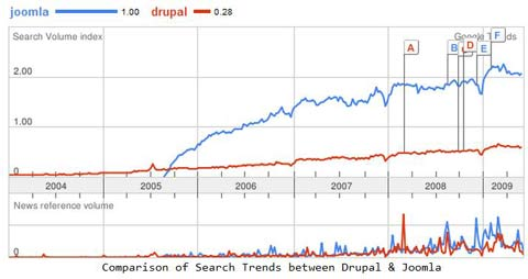 Drupal and Joomla searches