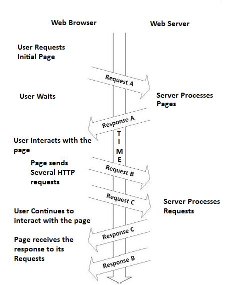Asynchronous Processes